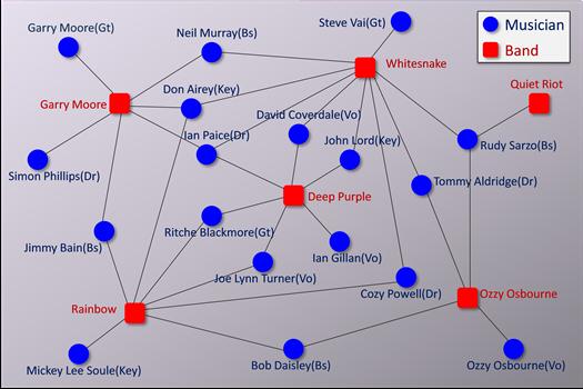 バンドネットワーク